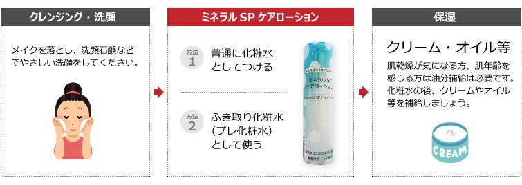 『素肌の美』を追求したミネラル化粧水 ミネラルSPケアローション