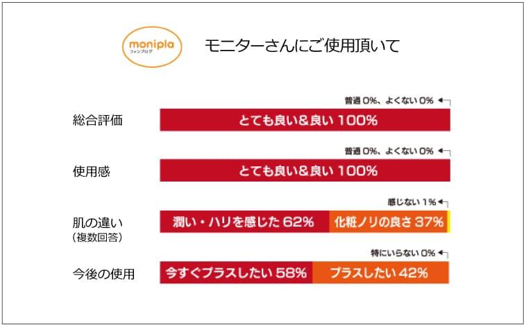 モイスチャーベース化粧水120ml モニター評価