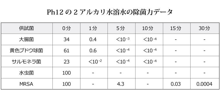 Ph12の2アルカリ水溶水の除菌力データ