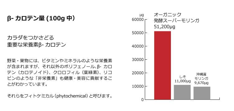 β-カロテン量(100g中)