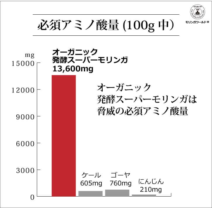 オーガニック発酵スーパーモリンガ 必須アミノ酸量