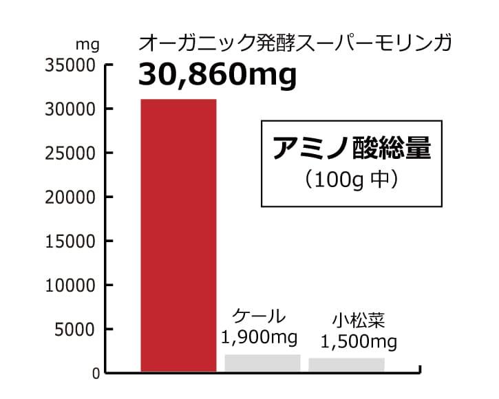 オーガニック発酵スーパーモリンガ アミノ酸送料