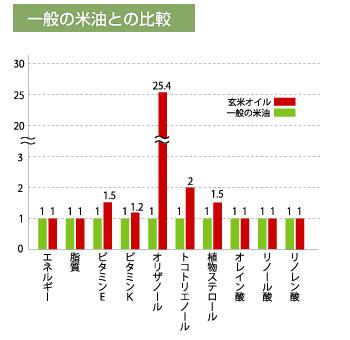 一般の米油との比較