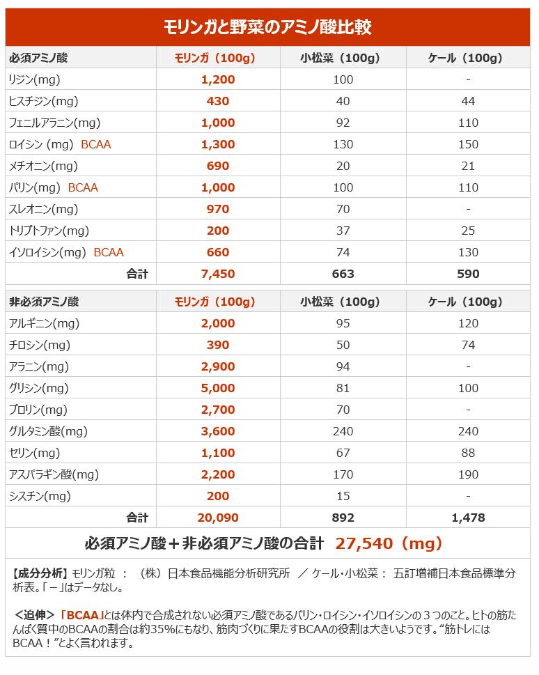 モリンガと野菜のアミノ酸比較