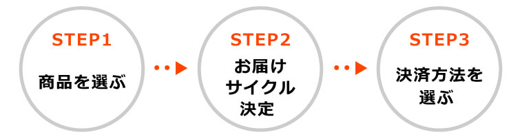 STEP1 商品を選ぶ → STEP2 お届けサイクル決定 → STEP3 お支払方法を選ぶ
